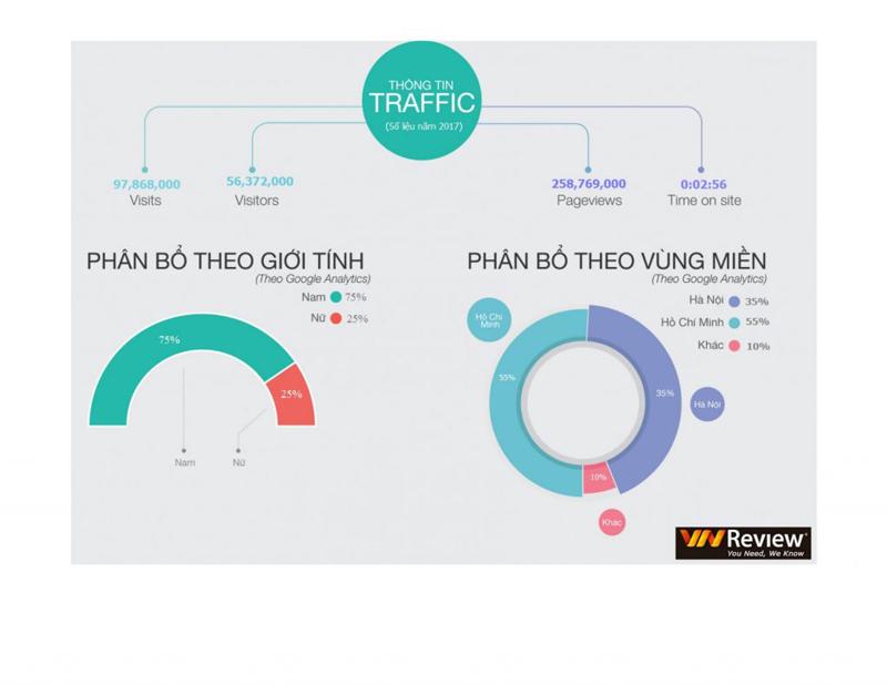 Báo giá đăng bài Pr, Booking quảng cáo trên Vnreview.vn