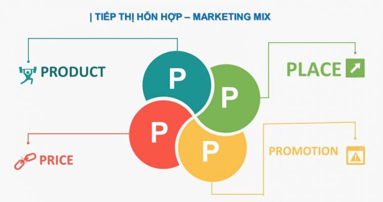 Chiến lược marketing mix theo góc nhìn của của chúng tôi